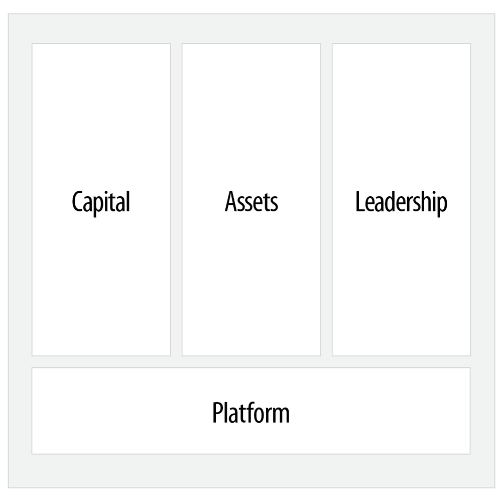 RF-RE-Enterprise Strategy Model.png