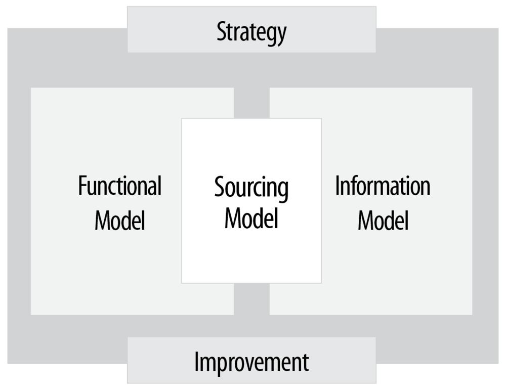 RF-Operating Model.png