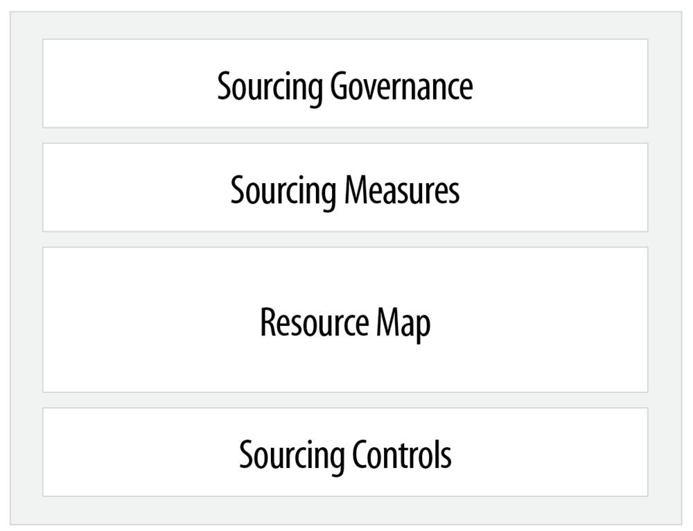 RF-Sourcing Model.png
