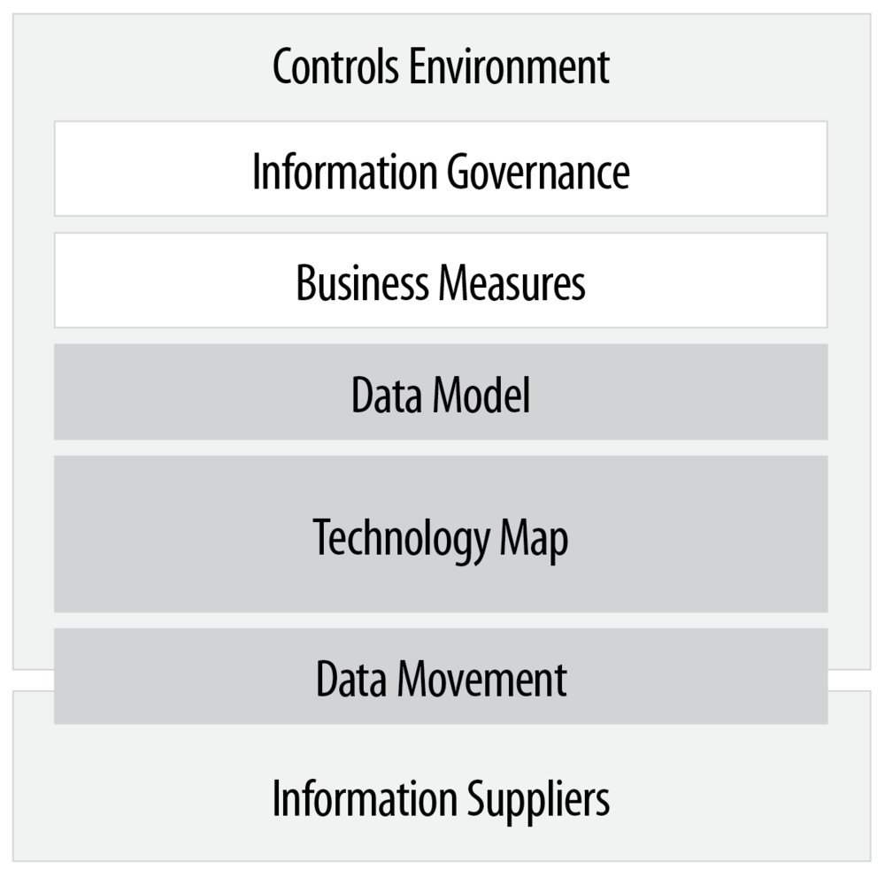 RF-Information Model.png