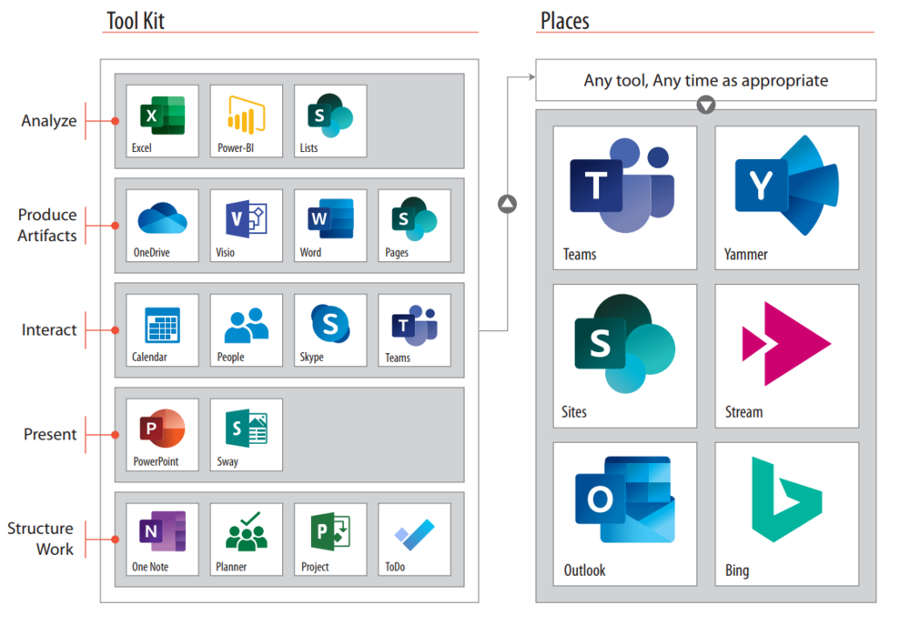 The Representative Tools and Places in Office 365 that RealFoundations uses to Work Out Loud.