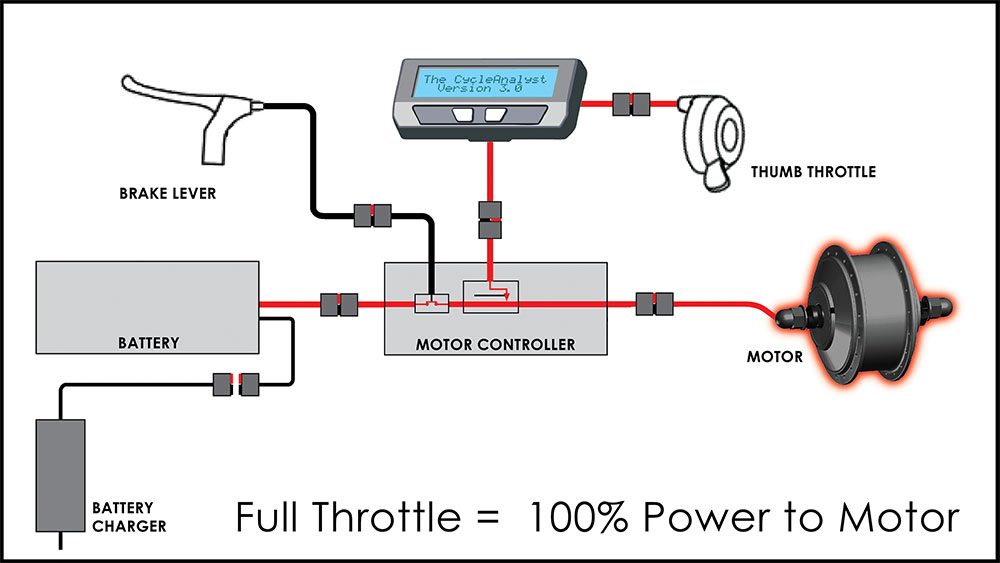 Click to enlarge: Applying throttle opens electric gateway to motor hub.