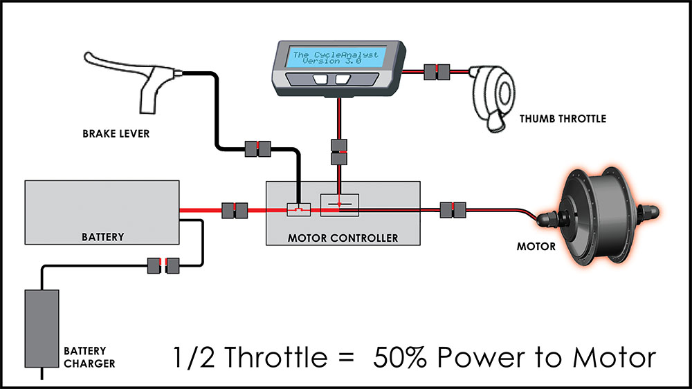 Click to enlarge: E-bike power output is ultimately controlled by the CA.