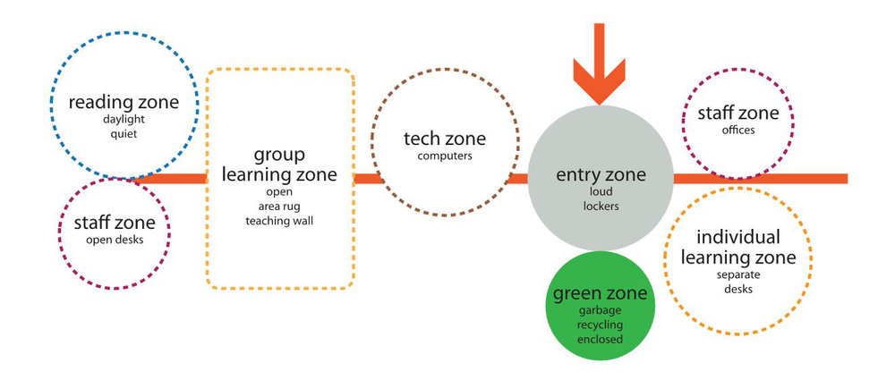 Zones Organizational Diagram