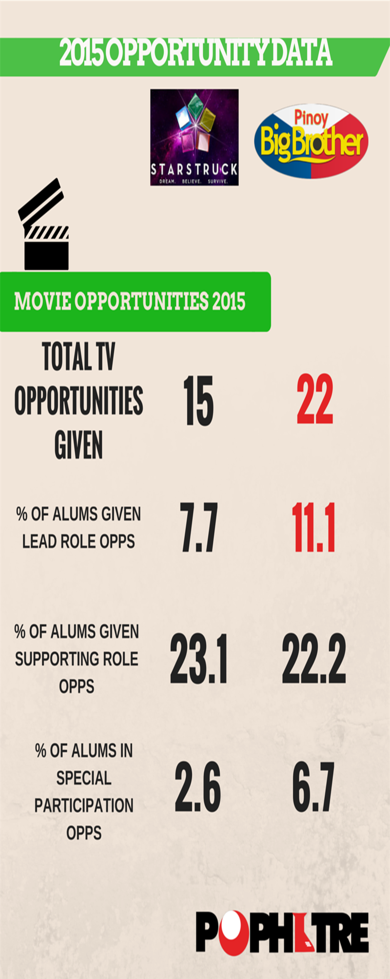 Total Movie Opportunity Data