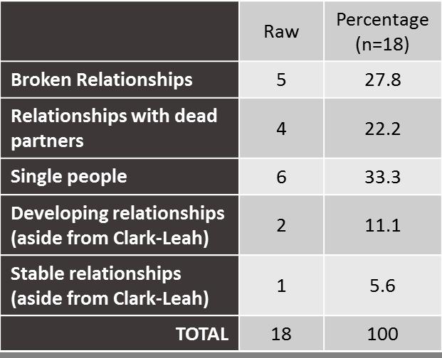 OTWOL Relationship table breakdown
