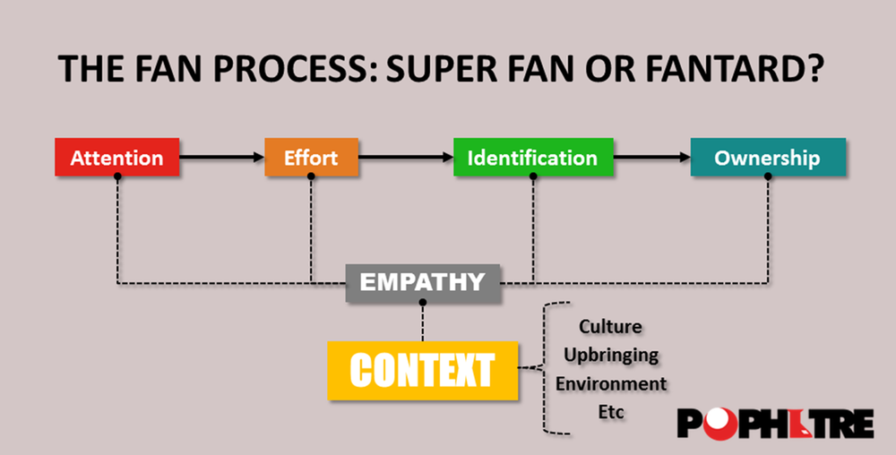 Fan Process v3