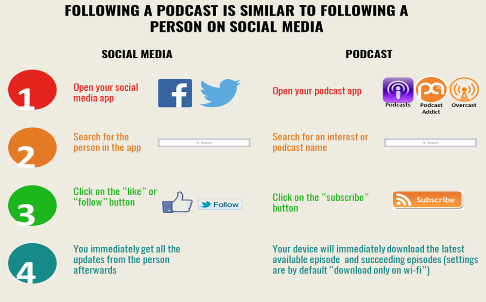 How To Follow A Podcast v2