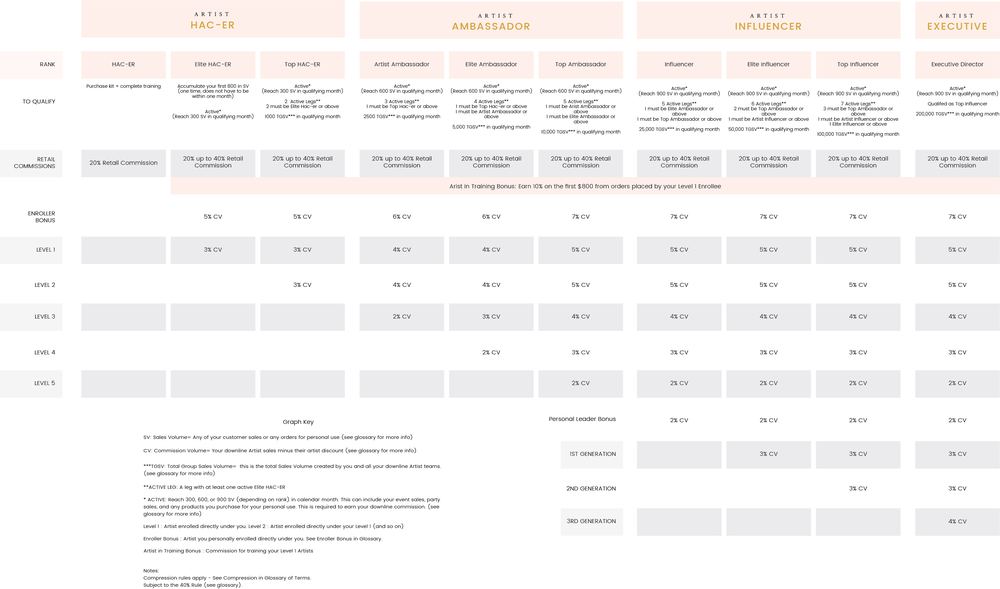 You can download a PDF copy of this compensation plan by clicking on the graphic.