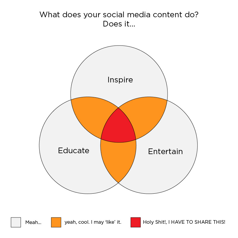 Simple content strategy Venn diagram