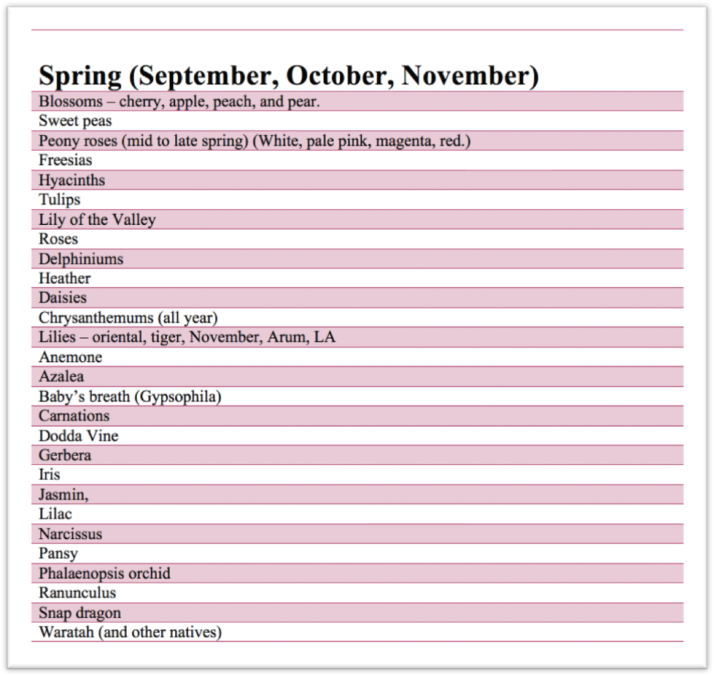 Quick guide to flowers by season floragraphica use our quick reference guide to see just which flowers are in season mightylinksfo