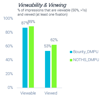 Viewability of Ad