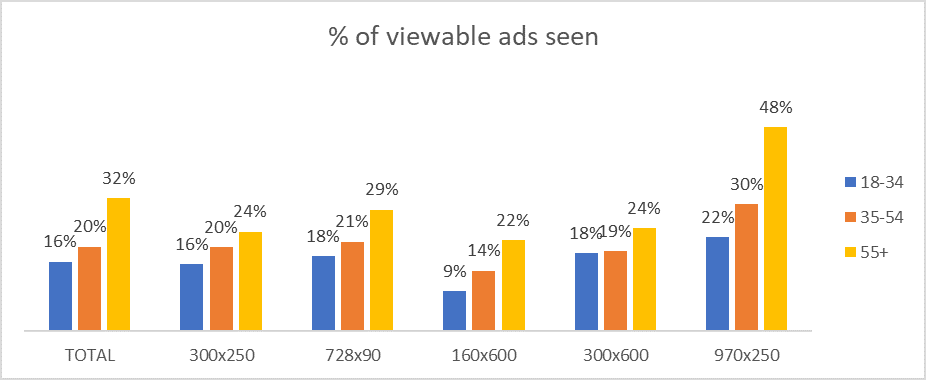 Viewable ads seen graph.png