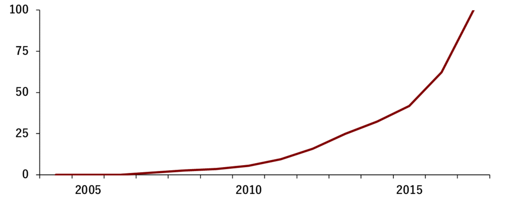 """Public interest in the word """"coworking"""" through Google searches from 2004 to 2017  (Annualized index over a scale from 0 to 100)"""