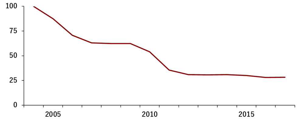 """Public interest in the word """"accelerator"""" through Google searches from 2004 to 2017  (Annualized index over a scale from 0 to 100)"""