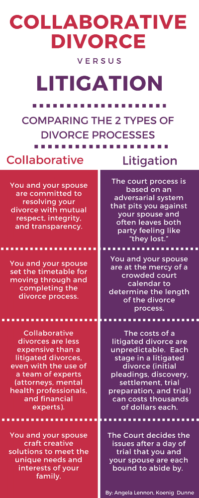 Collaborative Divorce Infographic.png