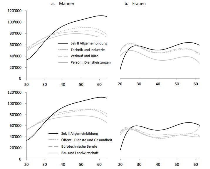Abbildung 1: Median-Jahreslohn nach Alter für verschieden Berufsbildungs-Typen (Quelle: Korber & Oesch, 2016)