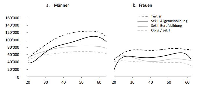 Abbildung 2: Median-Jahreslohn nach Alter und höchstem Bildungsabschluss (Quelle: Korber & Oesch, 2016)