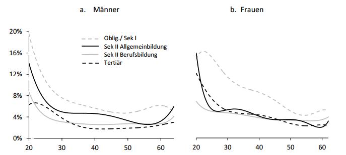 Abbildung 3: Arbeitslosenquote nach Alter und Ausbildung (Quelle: Korber & Oesch, 2016)
