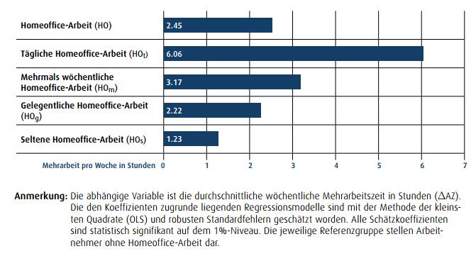 Abbildung 3:Homeoffice-Arbeit und Arbeitseinsatz (Quelle: Rupietta & Beckmann, 2016)