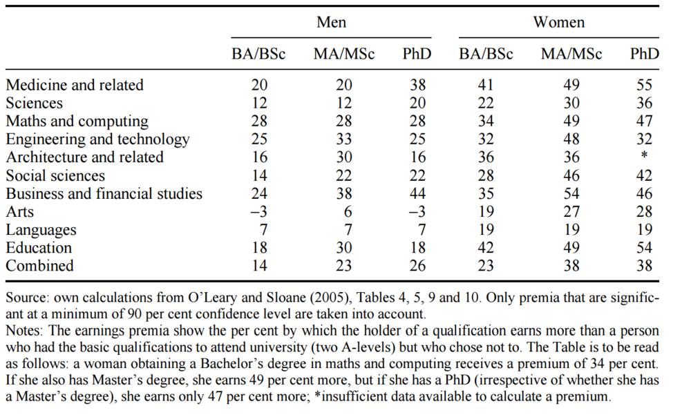 Tabelle 2: Ausbildungs-Premium nach Abschluss, Fachrichtung und Geschlecht (Quelle: B. Casey, 2009)