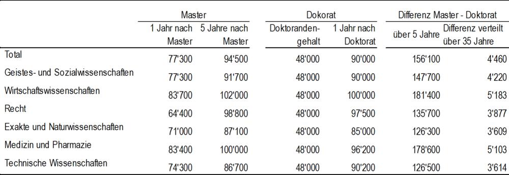 Tabelle 1: Median Bruttoeinkommen nach dem Master im Vergleich zum Doktorat (Quelle: BFS Hochschulabsolventenbefragung)