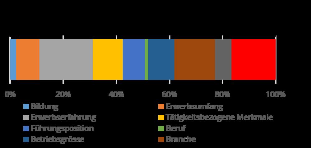 Abbildung 2:Gründe für die Lohnlücke in Prozent. Die gesamte Lohnlücke entspricht 100% (Datenquelle: IW Köln)