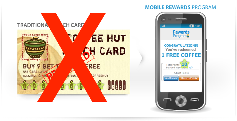 SMARTPHONE LOYALTY PROGRAM