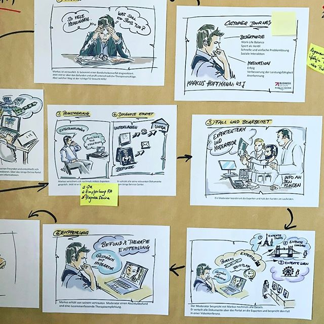 #workshop #customerjourney #storyboard #businessdesign