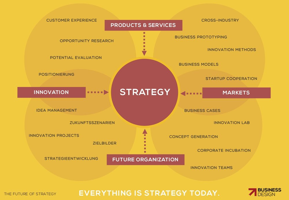 BUSINESS DESIGN - STRATEGY everything.jpg