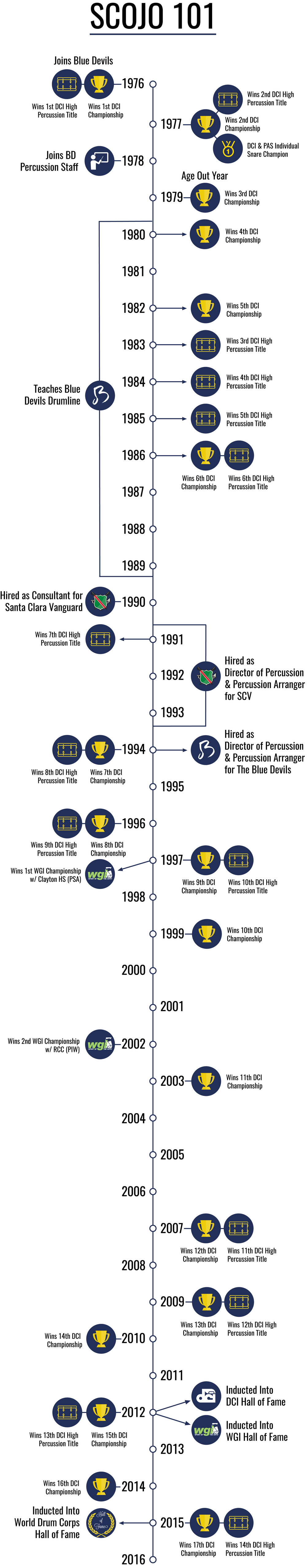 Scojo 101- infographic