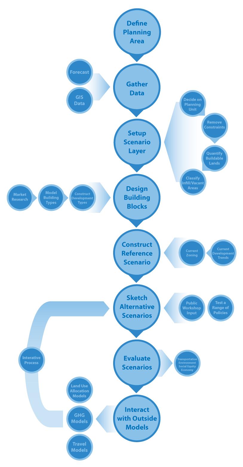 scenario planning with et  u2014 envision tomorrow