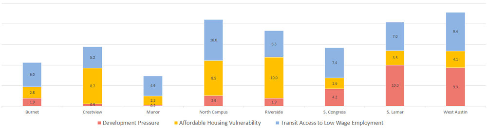 Corridor Housing Preservation Tool sample results for Austin, TX