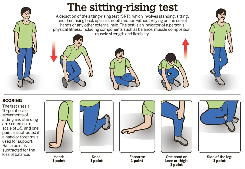 sit-rise-test.jpg