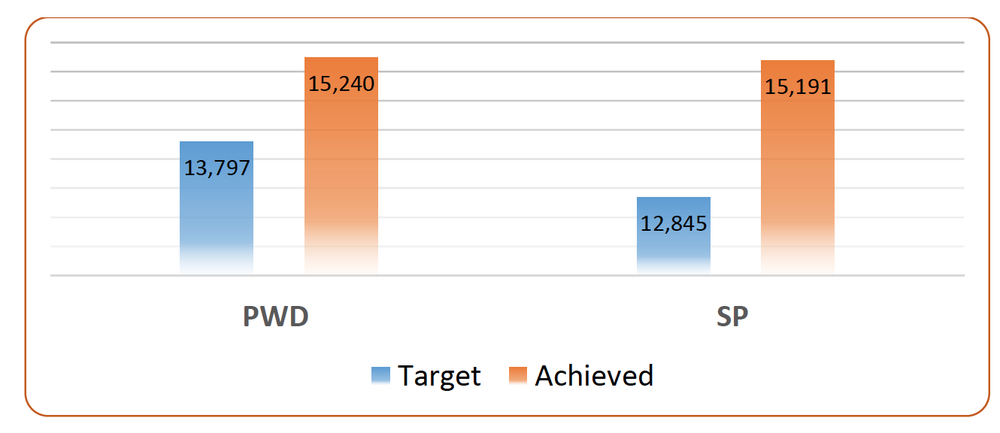 VNAH - Number of Service Providers Trained and PWD benefited.png