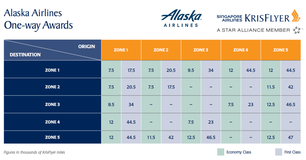 Singapore Air Alaska Air Award Chart.png