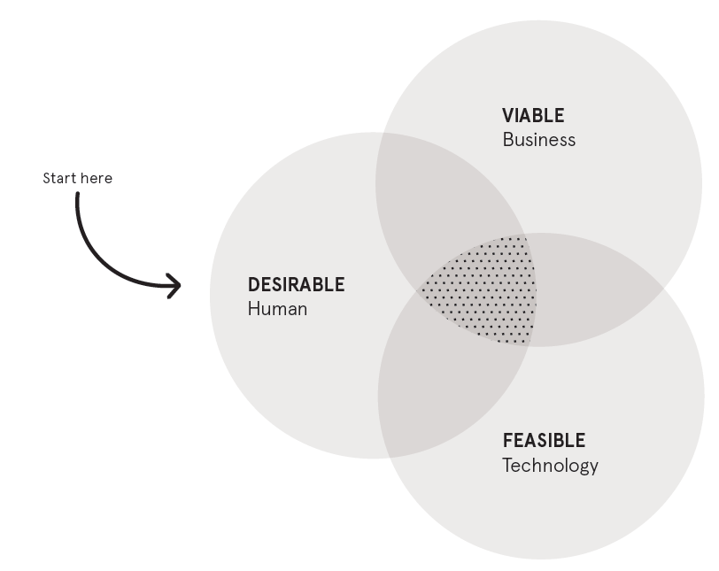 IDEO GRAPHIC CONVEYING HUMAN-CENTERED DESIGN