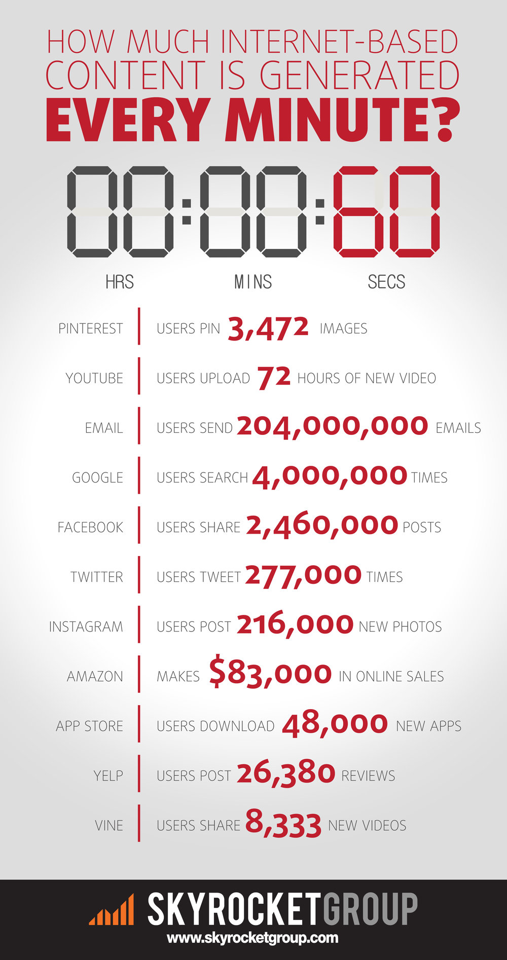 social media generated every minute