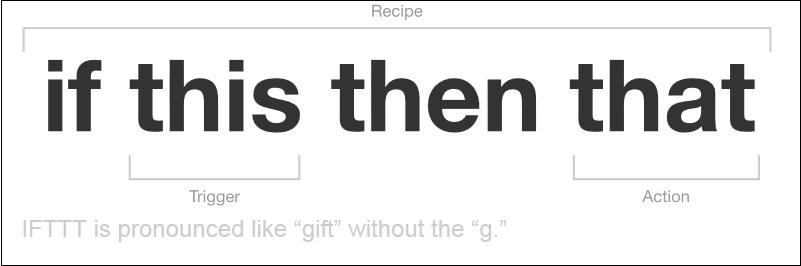 ifttt-recipe.jpg