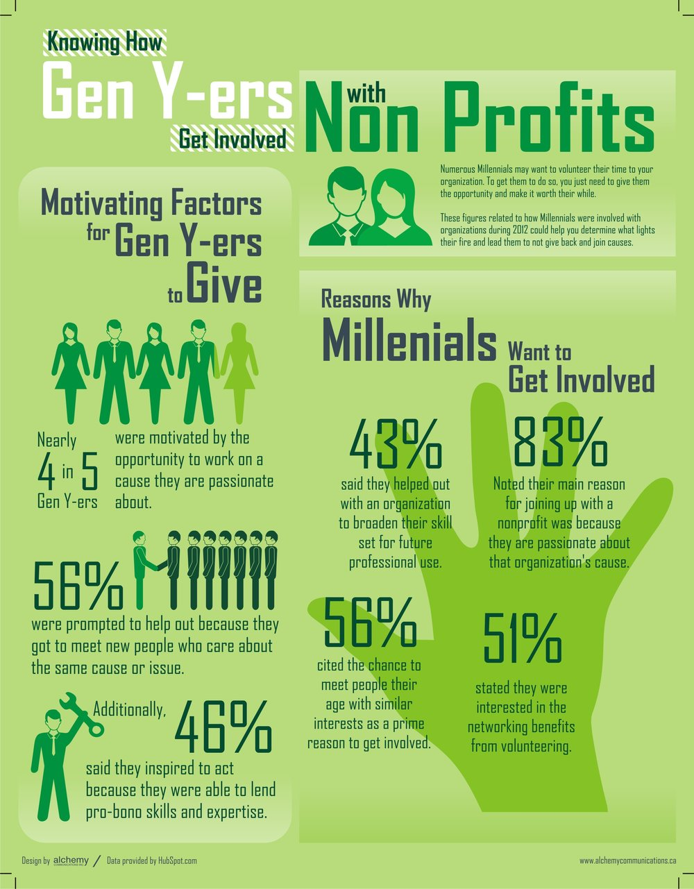 How Gen Y gets involved witn NonProfits