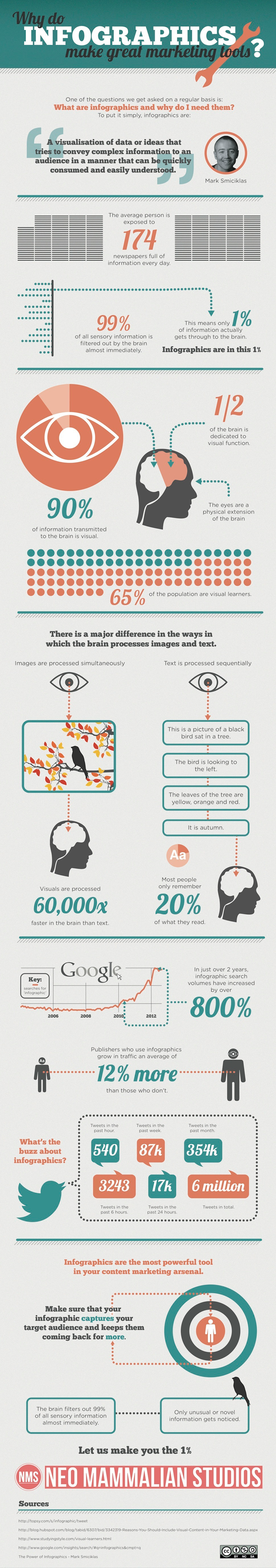 Ubounce: Why Do Infographics Make Great Marketing Tools?
