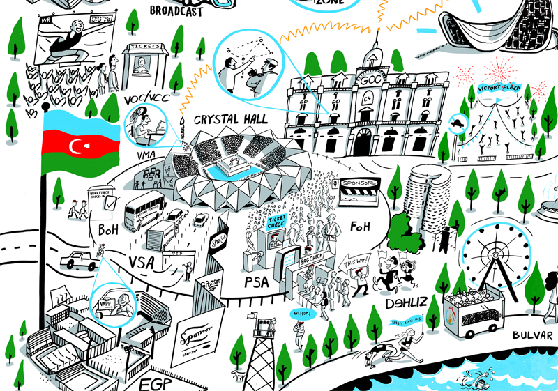 Scribing plans for the European Games, Baku, Azerbaijan | Scriberia