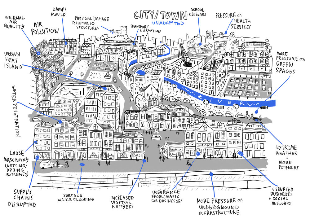 Rich picture illustrations for Adaptation Scotland | Scriberia