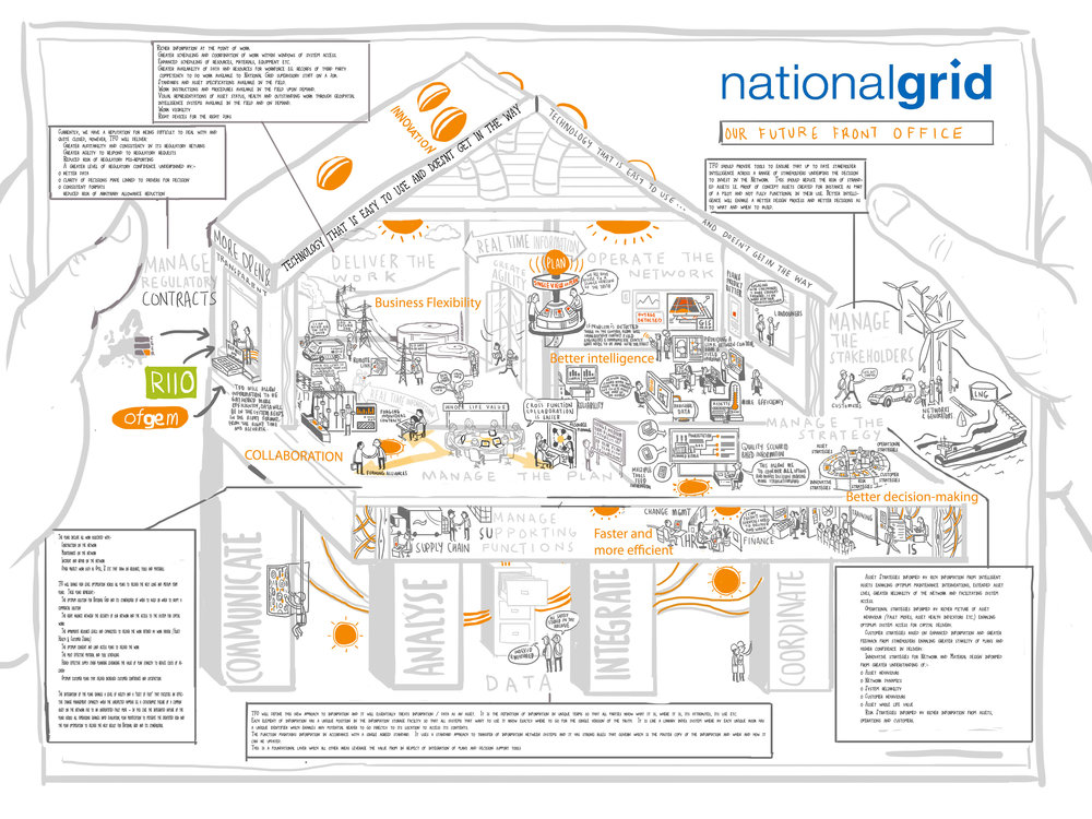 Rich picture illustrations for National Grid | Scriberia