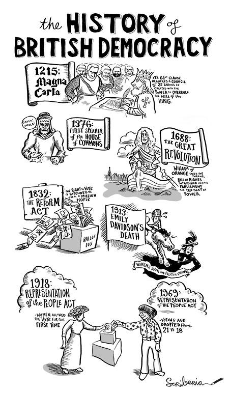 scriberia history british democracy