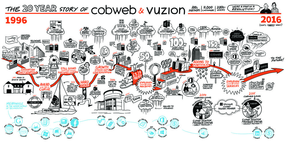 Scriberia Scribing Graphic Recording Office Mural Cobweb final
