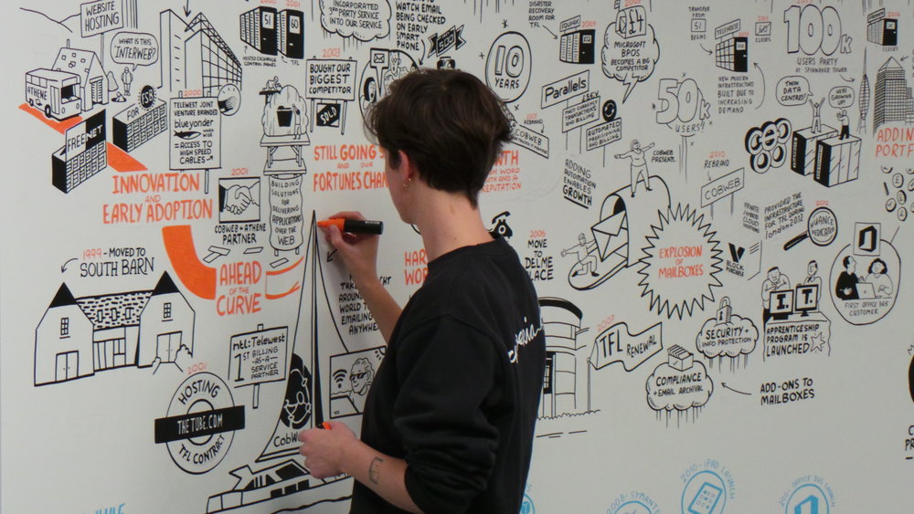 Scriberia Scribing Graphic Recording Office Mural Cobweb Rachel 1