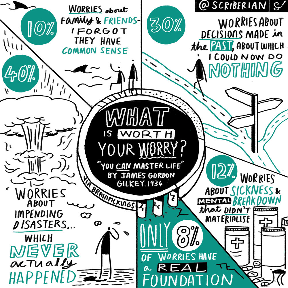 What is worth your worry? Source:  You Can Master Life  by James Gordon Gilkey via  Brainpickings