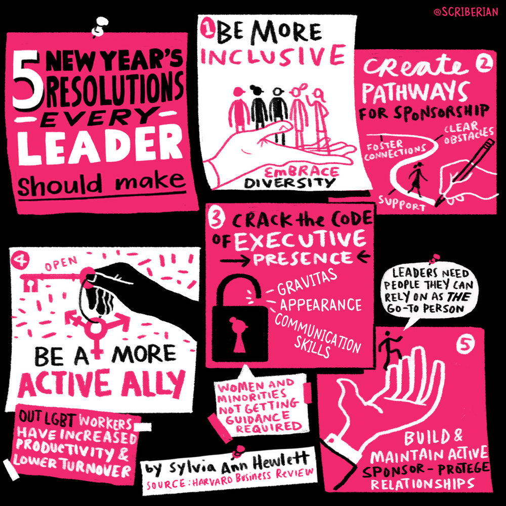 Five New Year's Resolutions every leader should make, by Sylvia Ann Hewlett. Source:  Harvard Business Review