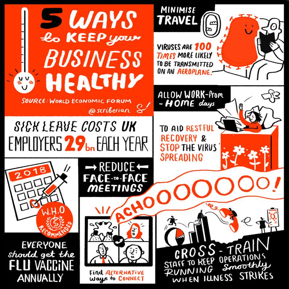 Five ways to keep your business healthy, by Melvin Sanicas. Source:  World Economic Forum